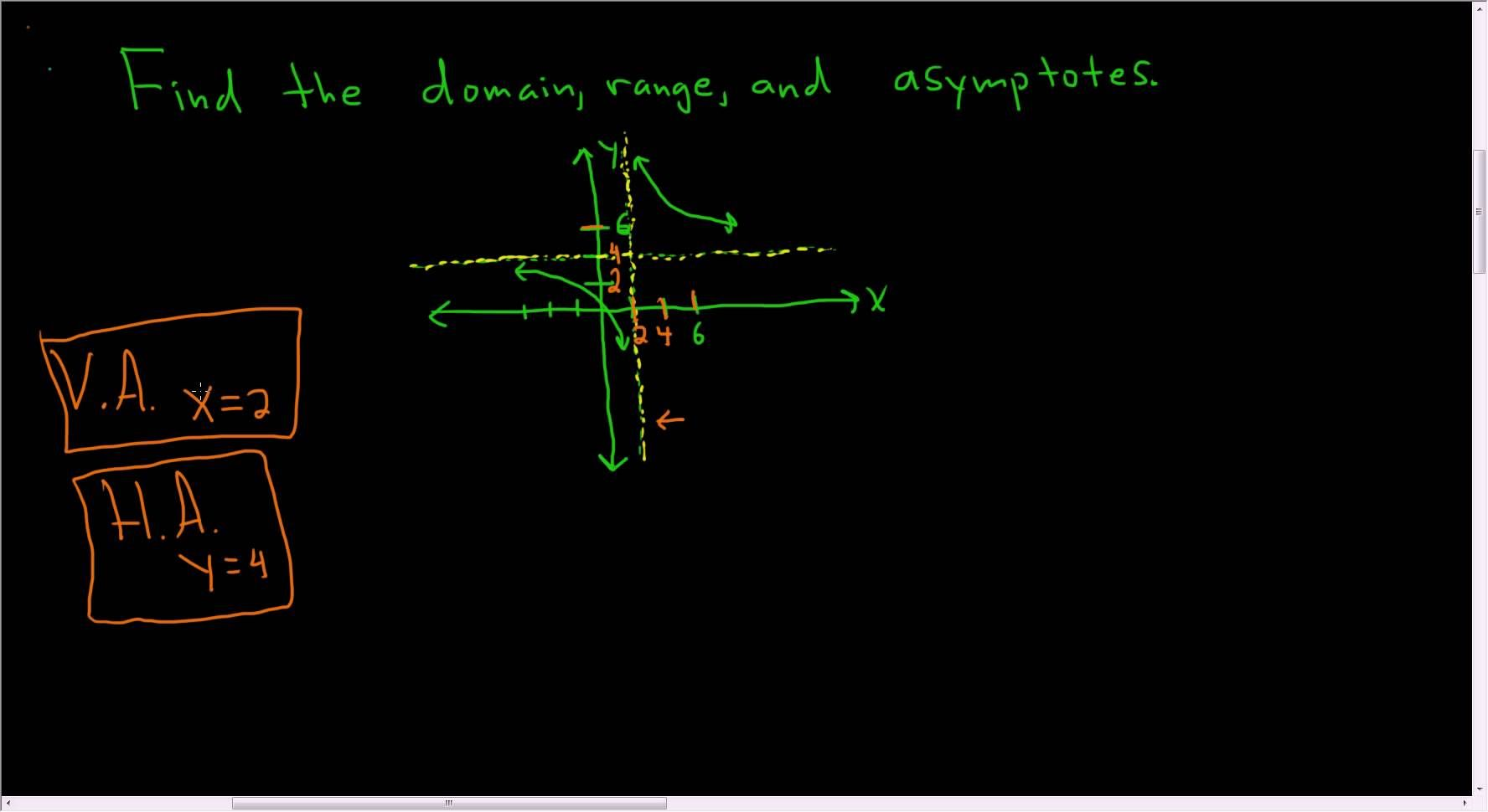 Finding the domain range and asymptotes from a graph