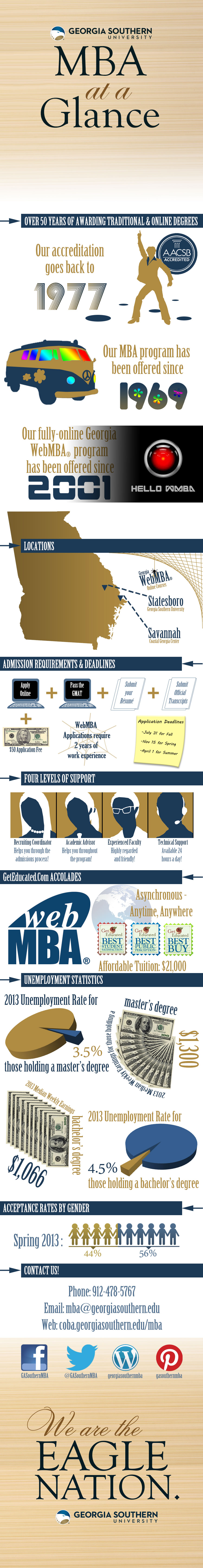 A Fun Georgia Southern Mba Infographic Georgia Southern Masters In Business Administration Mba