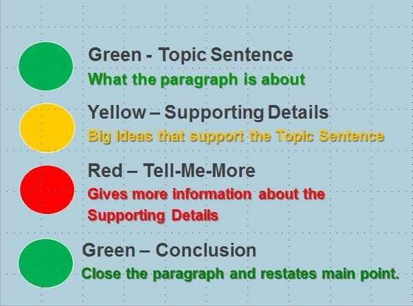 Write Tools Color Code Method Of Paragraph Organization