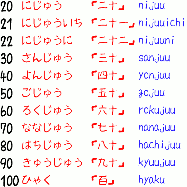 learning japanese Numbers | Japanese language | Pinterest ...
