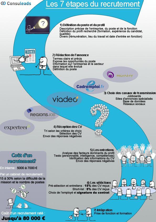 Les 7 Grande Etapes D Un Recrutement Par Les Cabinets De Recrutement Lien Original Http Blog Cabine Social Media Hr Management Social Media Marketing