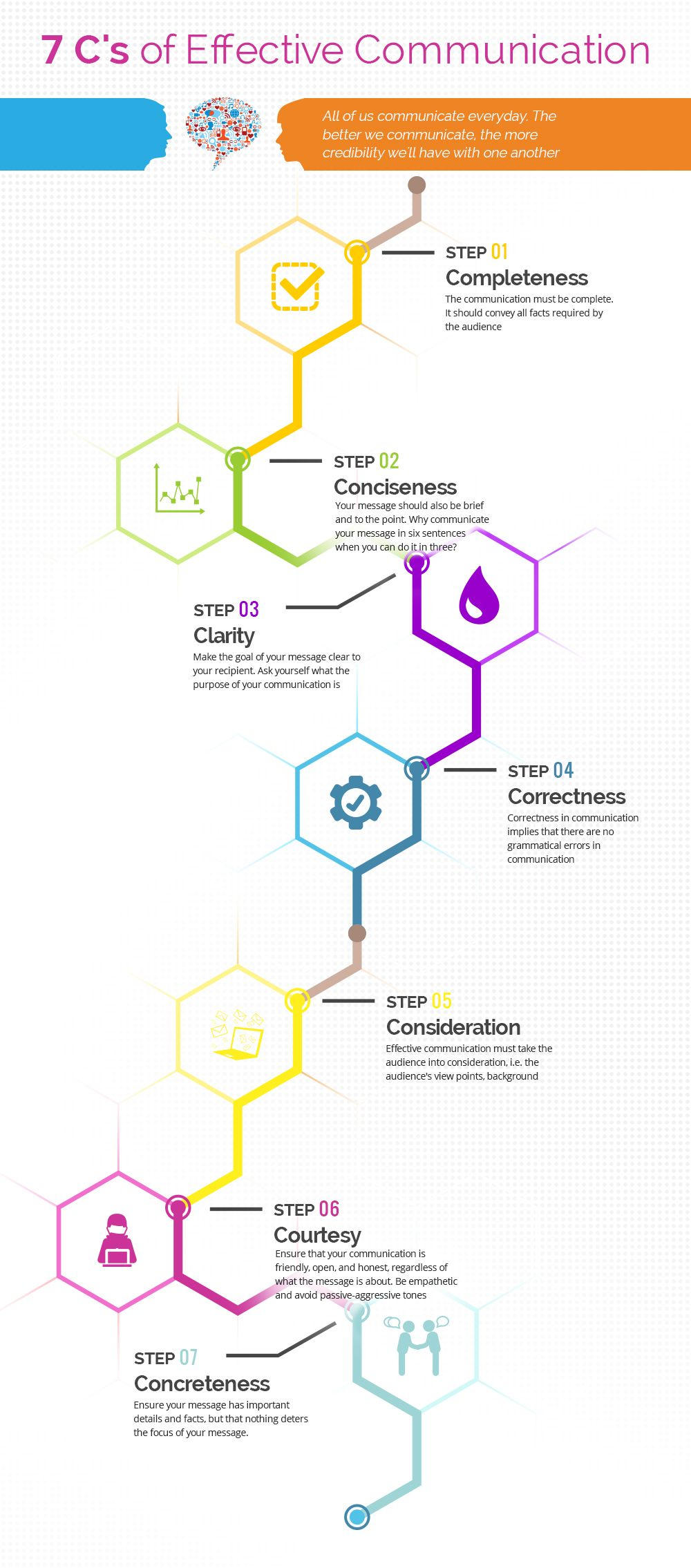 the 7 c s of business writing are very helpful for all the professional students because they [ 1000 x 2270 Pixel ]