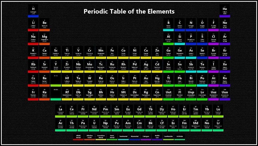 periodic table wallpaper - Periodic Table As Wallpaper