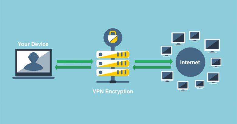0a522fec282b9f837fff21c7ab7bf18e - Vpn Stands For Virtual Private Network