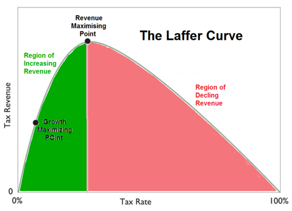 Why It S Time To Stop Laughing At The Laffer Curve Morgan Kimbarow Laffer Curve Its Time To Stop Value Investing