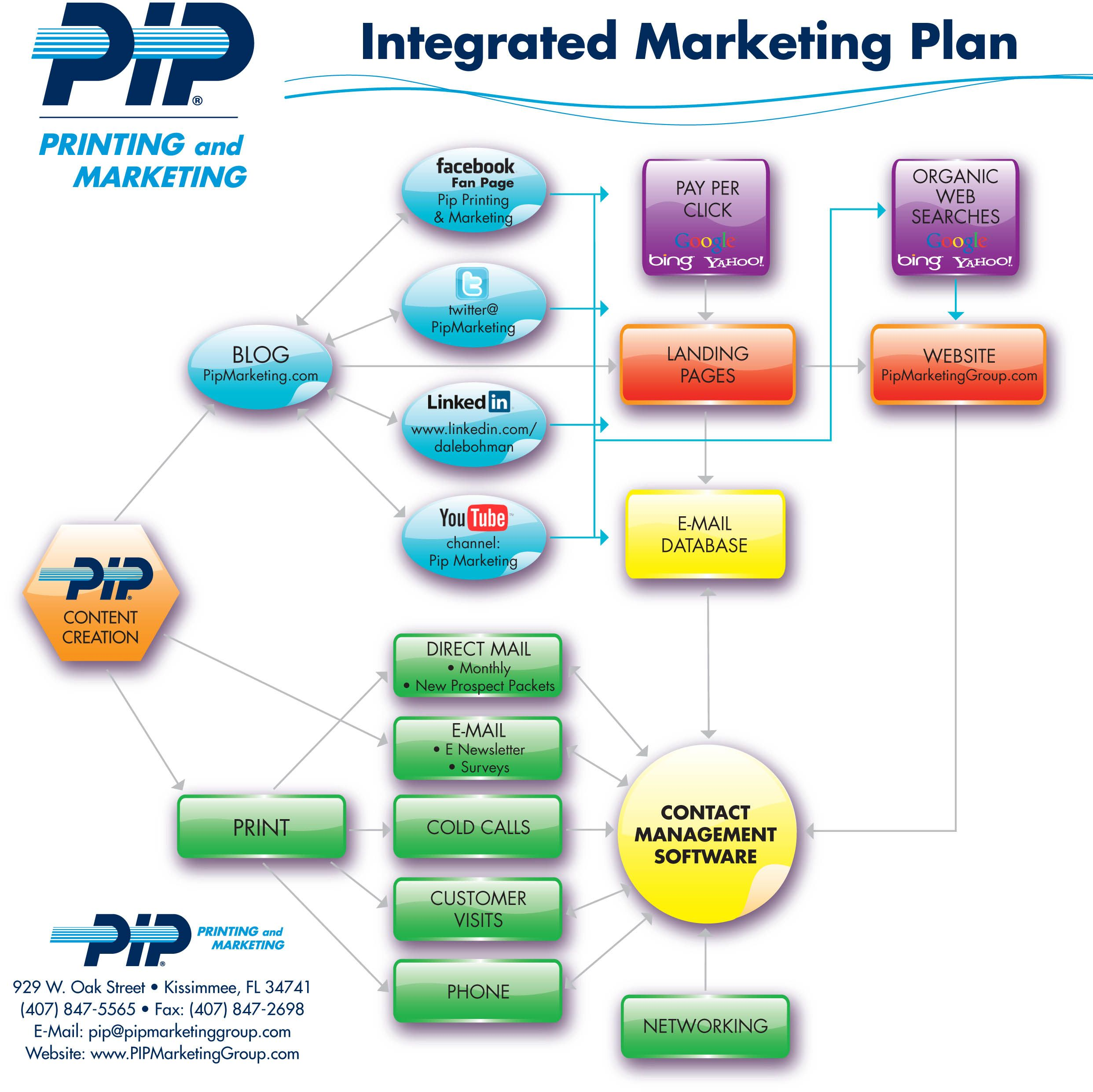 PIP Printing & Marketing's integrated marketing plan