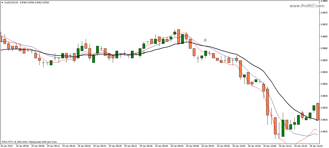 3 Ema Scalping System