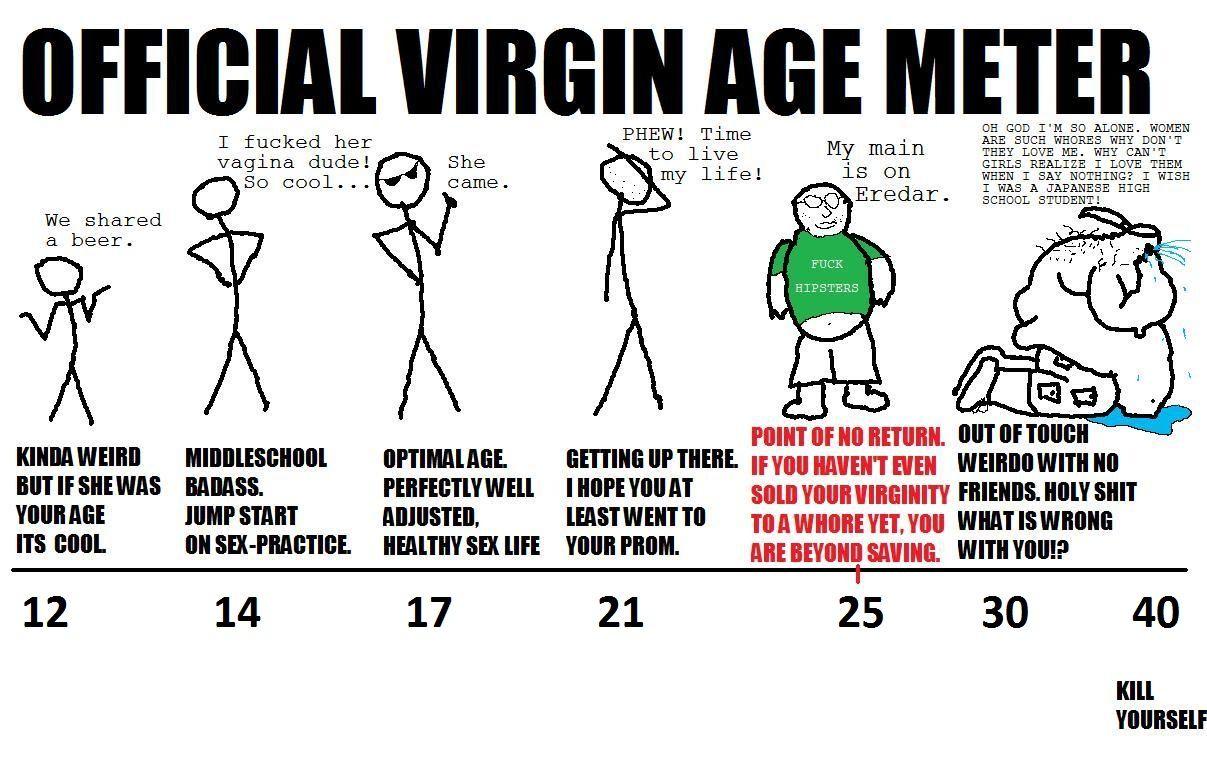 Pressure to lose virginity
