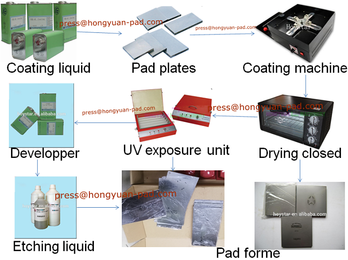 pad steel plate making process | How to make pad printing