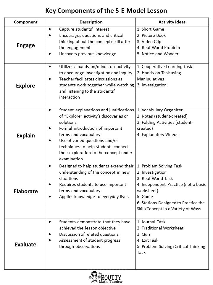 Free 5 E Model Lesson Planning Tool Plan Template Printable Dissertation