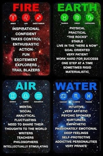 Zodiac signs air water fire earth