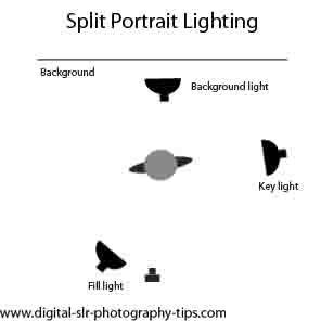 Split Portrait Lighting This Shows The Setup For Split Lighting Split Lighting Portrait Lighting Lighting Pattern