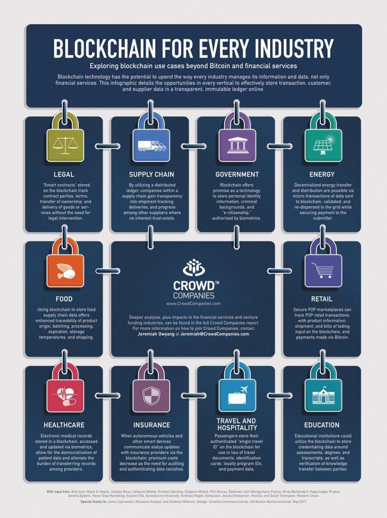 Blockchain Technology Beyond Cryptocurrencies And Financial Services Blockchain Blockchain Technology Blockchain Cryptocurrency