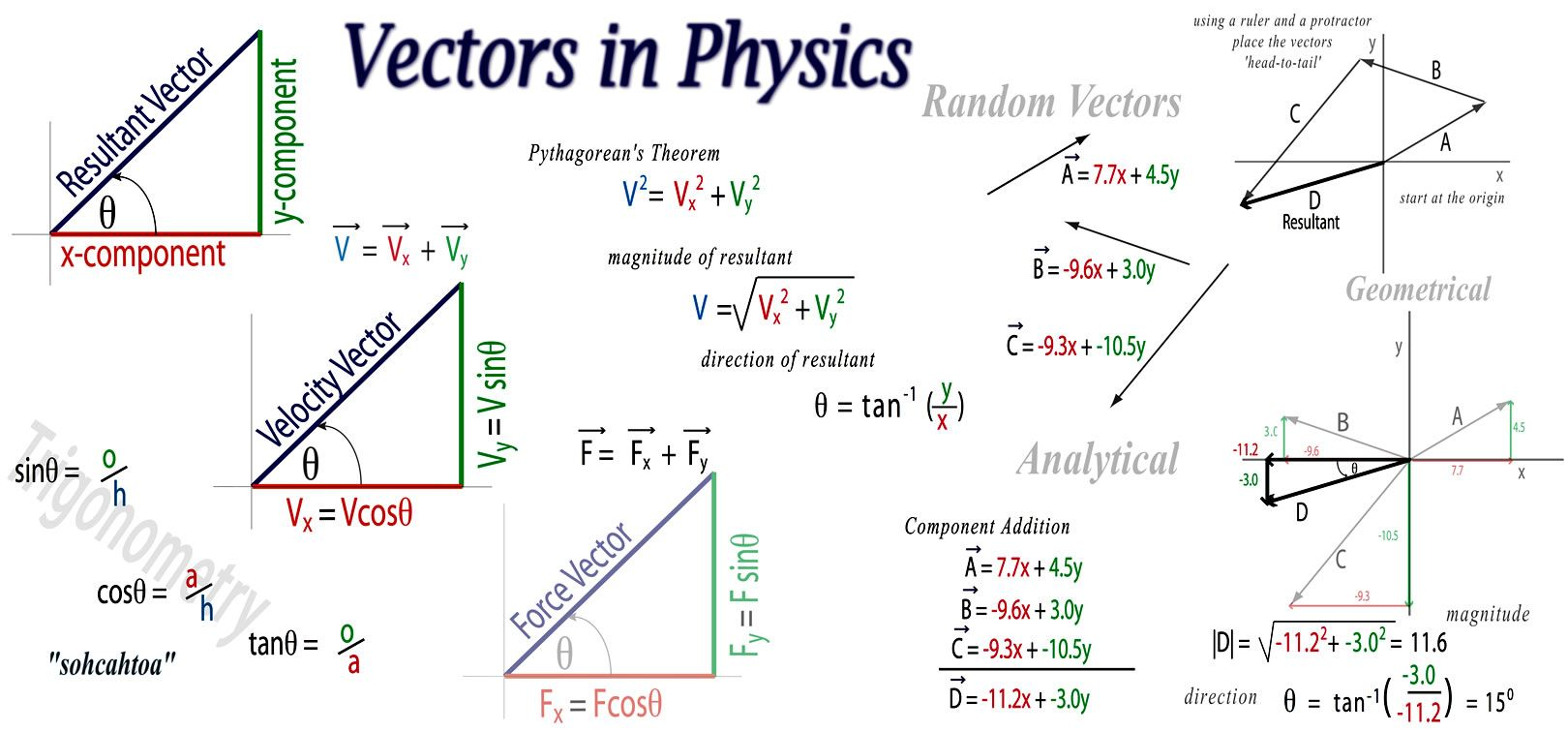 Physics More ways to add vectors I , II , III Physics