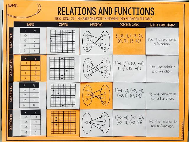 Free Relations And Functions Card Sort Math Classroom Secondary Math Secondary Math Classroom