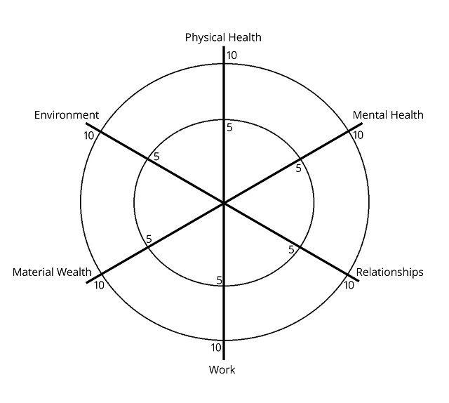 The Balanced Wheel Of Life Tool Education Wheel Of