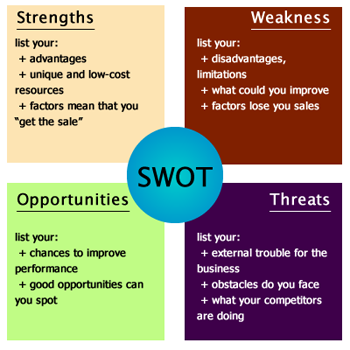 Swot Analysis HttpWwwBusinessstudynotesComMarketingWhatIs