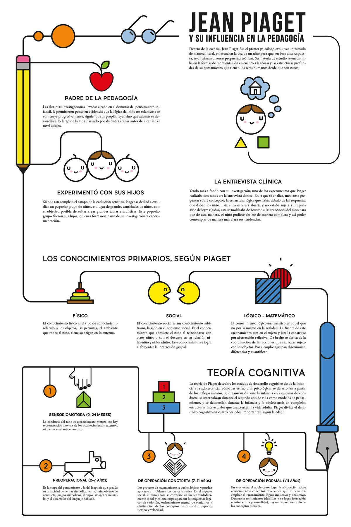 Infografía De Jean Piaget On Behance Jean Piaget