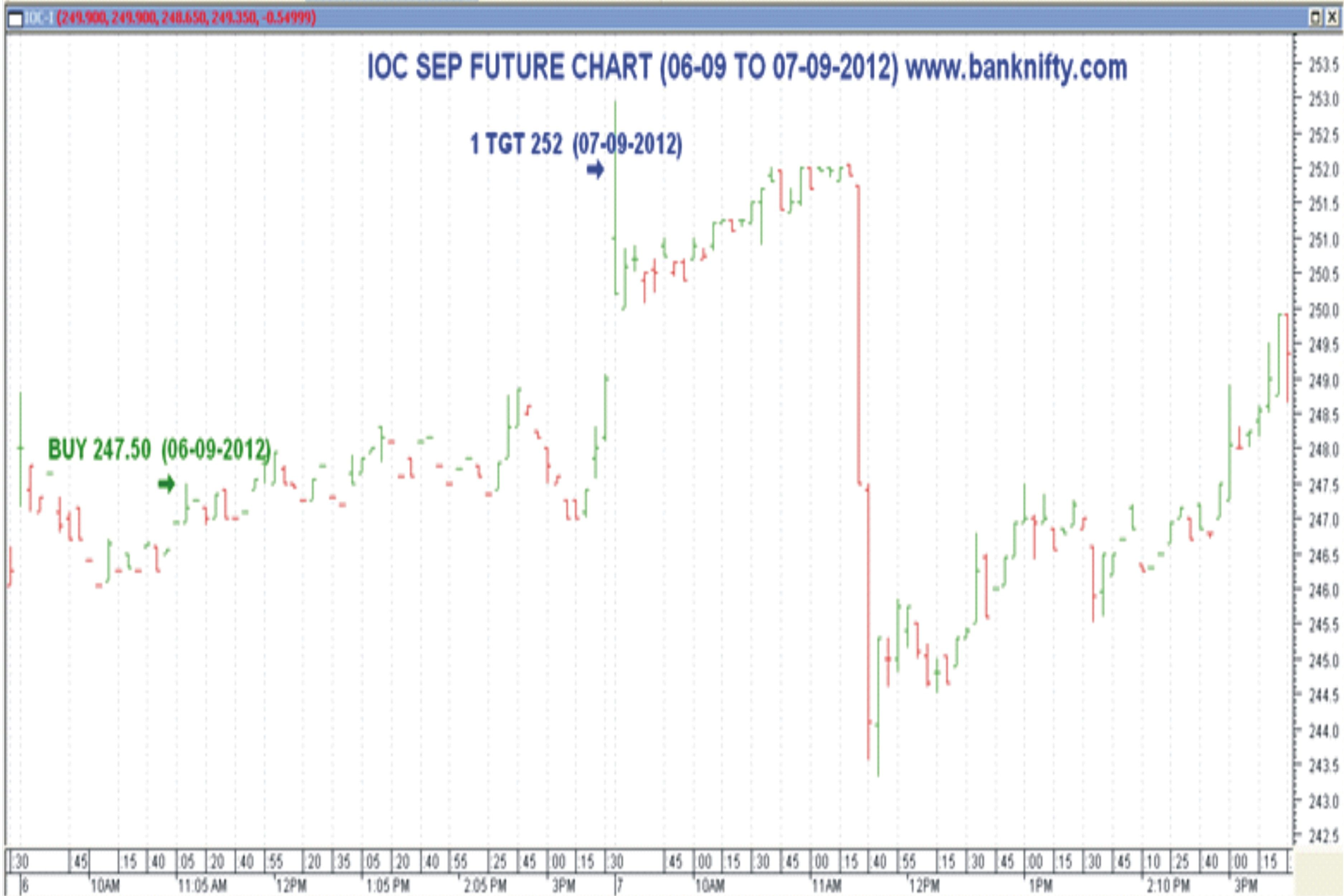 Banknifty Com Is A Concern Which Could Analyze Stock Market In All Ways Under Nse Nifty Futures Nse Stock Futures And Nse Bank Nifty Futu Stock Futures Stock Market Chart