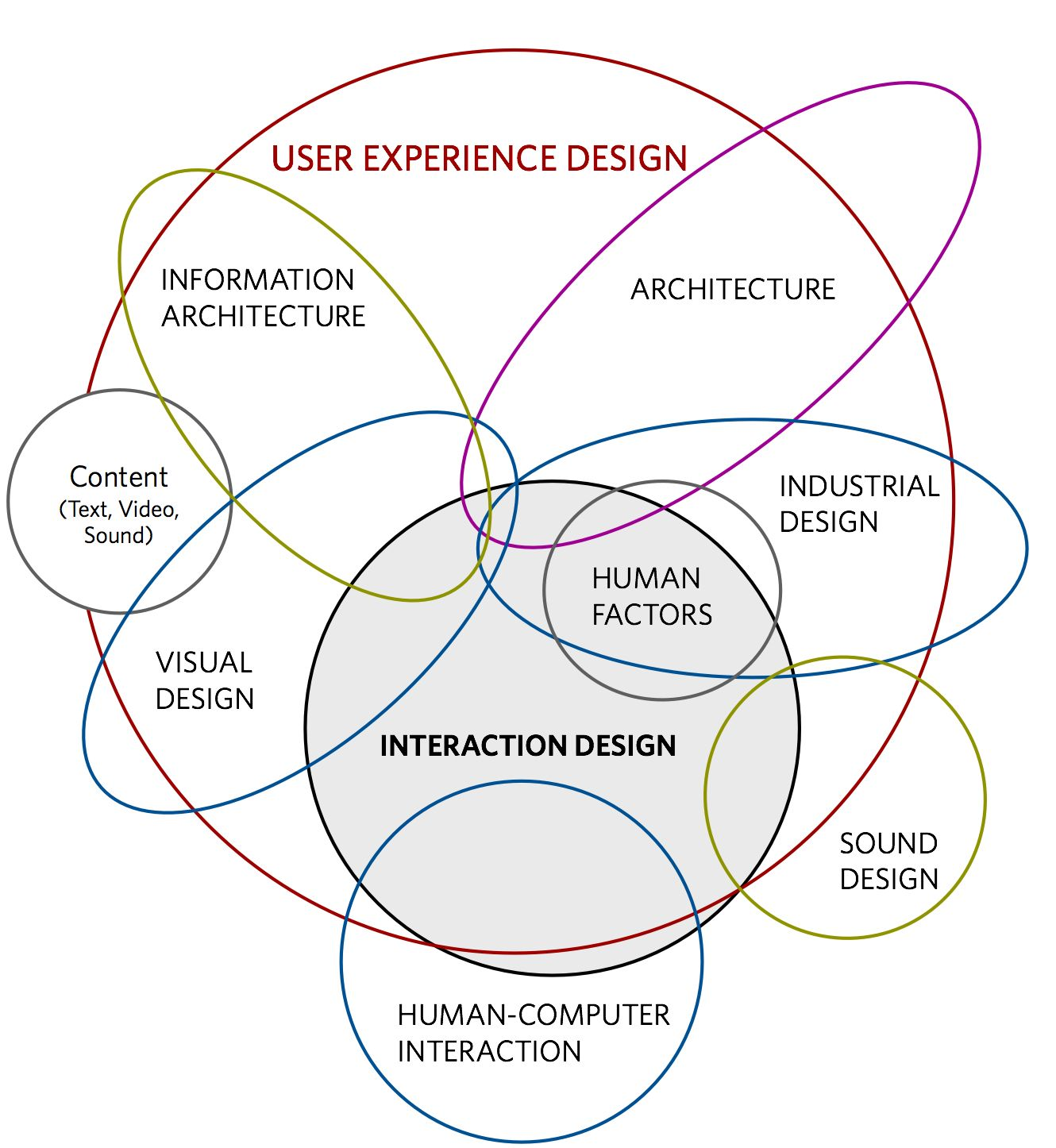 The different disciplines within ux design by dan saffer euler diagram pooptronica