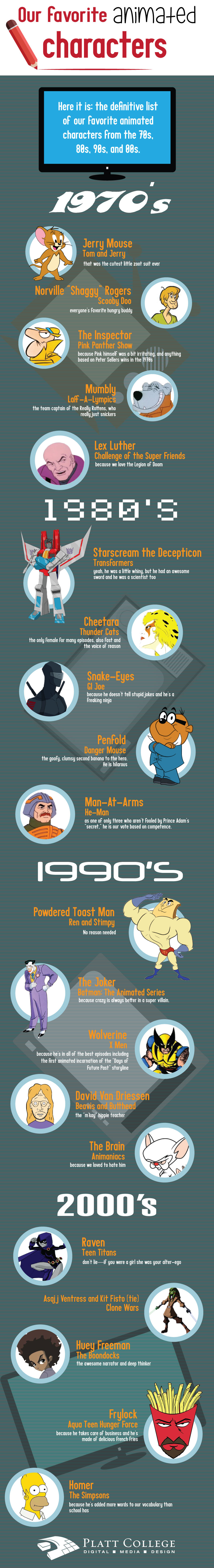 Favorite Animated Characters - Infographic