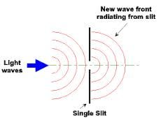 Refraction Of Light Diagram Google Search Refraction Of Light Refraction Light Wave