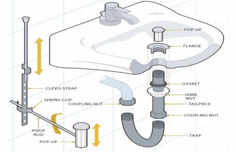Replacing Bathroom Sink Drain Bathroom Sink Plumbing Bathroom Sink Drain Bathroom Sink
