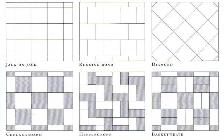 Bathroom Floor Tile Layout Ideas Bathroom Floor Tile Layout Ideas Bathroom F Bathroom Floo In 2020 Patterned Floor Tiles Tile Installation Patterns Tile Layout