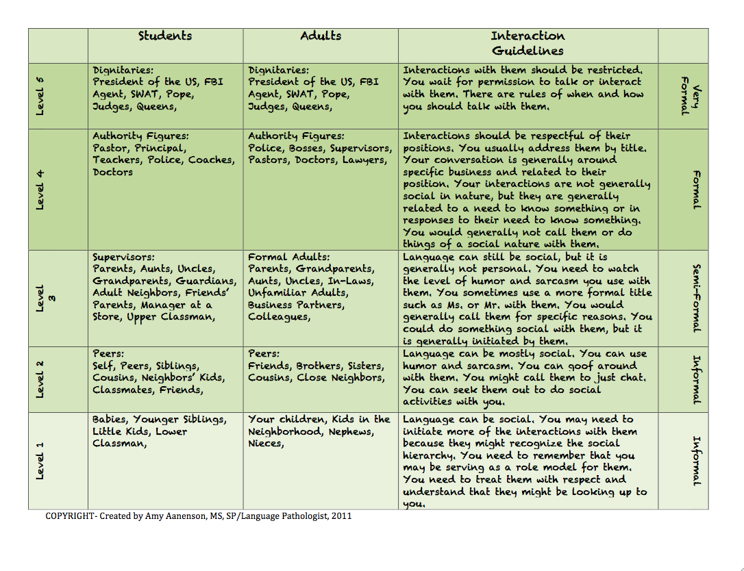 Social Skills Hierarchy For Formal And Informal Language