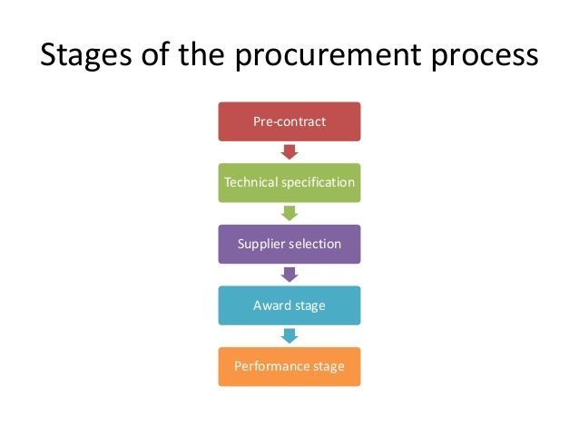 purchasing and supply in project management 1) the art of procurement – improve purchasing efficiency  4) project planning,  management and control – techniques for successful projects.