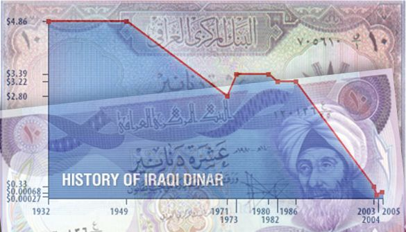 Historical Value Of The Iraqi Dinar For More Information You Can Visit Https