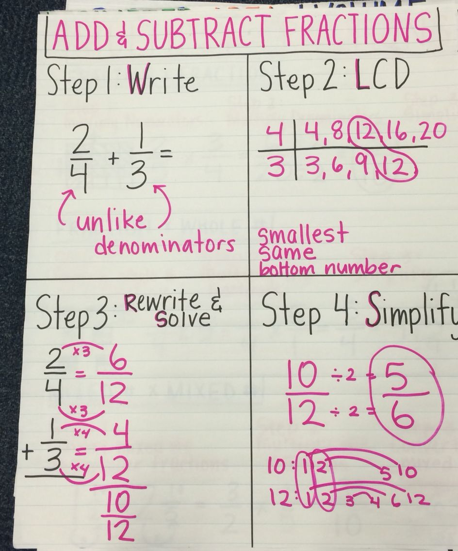 Add and subtract fractions anchor chart with images