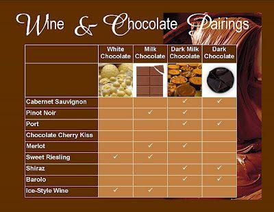 Wine Chocolate Pairing Grid