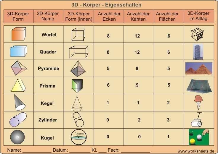 3D - Körper - Eigenschaften | Schule | Pinterest | Mathe, Schule und ...
