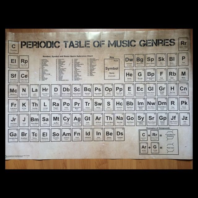 Pin by Sam M on Band Jokes Pinterest Band jokes - best of periodic table puns