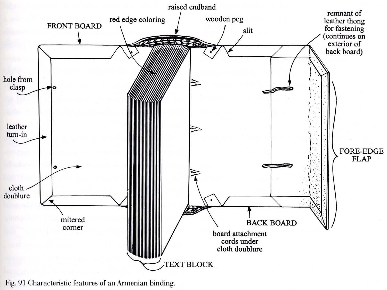 Binding Parts
