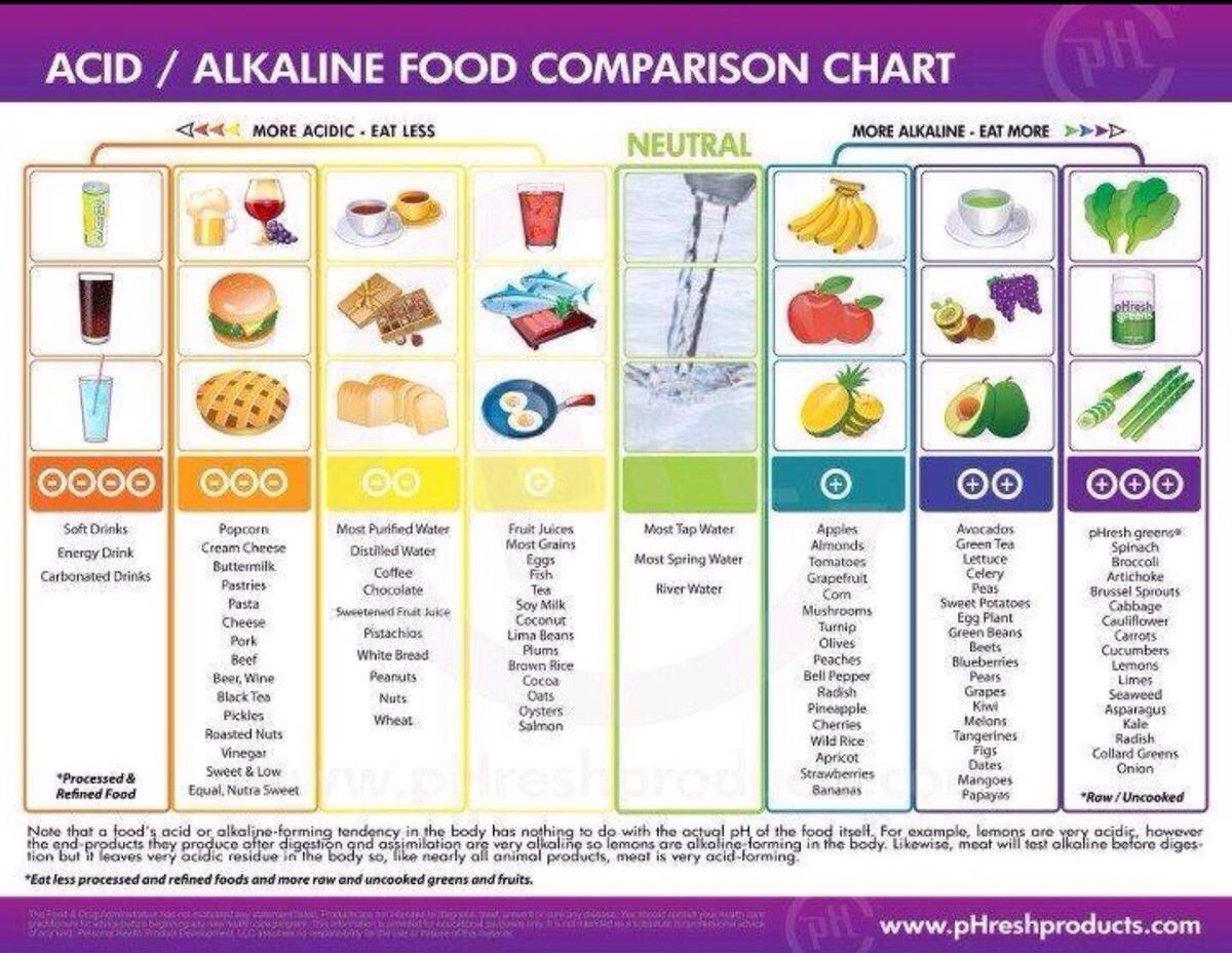Eat more alkaline foods to improve your health