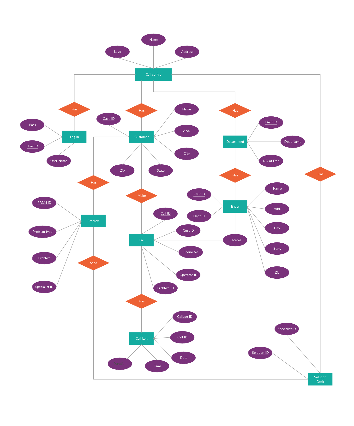 call center management system entity relationship diagram example  [ 1475 x 1775 Pixel ]