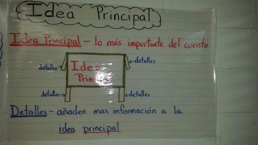 Pin By Karla Davis On Education Spanish Language Arts Bilingual Education Spanish Anchor Charts Spanish Language Arts