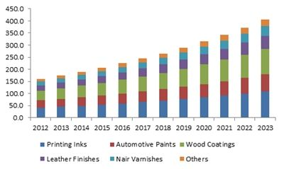 Nitrocellulose Market Projections 2019 2025 Global Report Mobile Virtual Network Operator Marketing Competitive Analysis