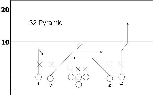 32 Pyramid Flag Football Plays Flag Football Football