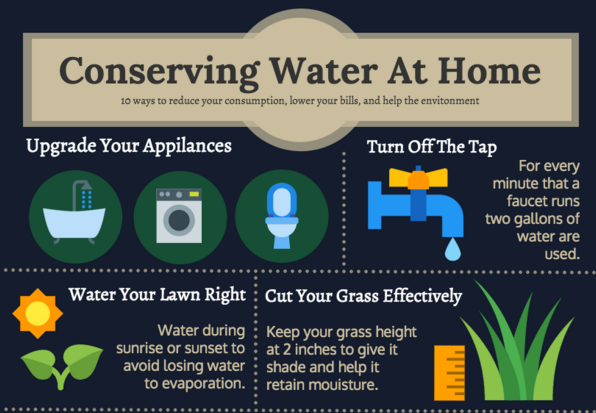 10 Ways To Conserve Water At Home Water Conservation Ways To Conserve Water Conservation