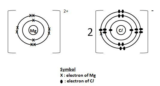 Image result for magnesium chloride electron configuration