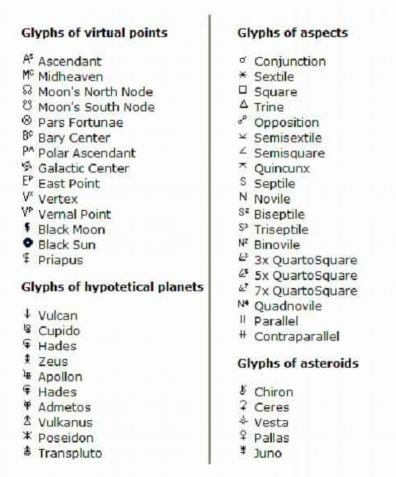 Glyphs | αѕтяσℓσgу ☉☽☿♀♂♃♄♅♆♇ | Astrology, Astrology