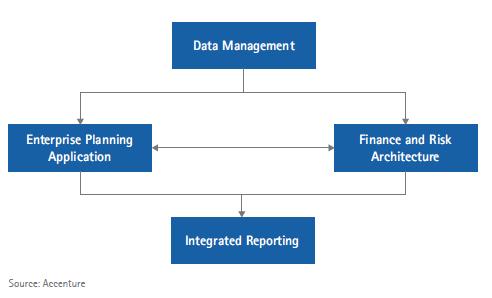 Using Technology To Meet Regulatory Compliance In Insurance Part