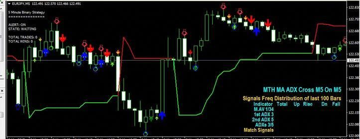 5 Minute Binary System Forex Strategies Forex Resources