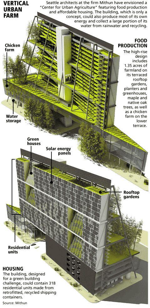 Vertical Urban Farm Arsitektur Hijau Arsitektur Futuristik Arsitektur