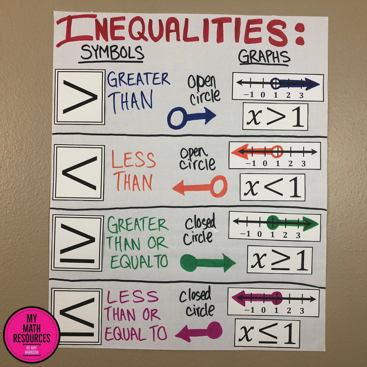 My Math Resources - Graphing Inequalities Poster – Bulletin Board \u0026 Anchor  Chart   Graphing inequalities [ 1440 x 1440 Pixel ]