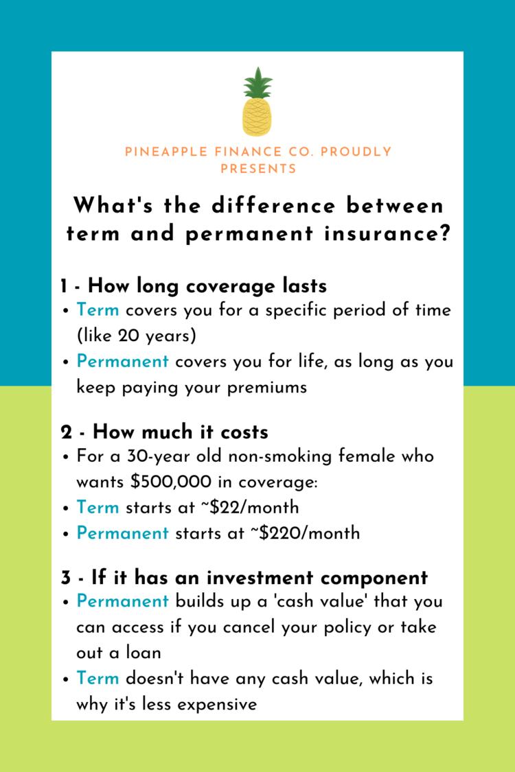 Pin On Insurance 101