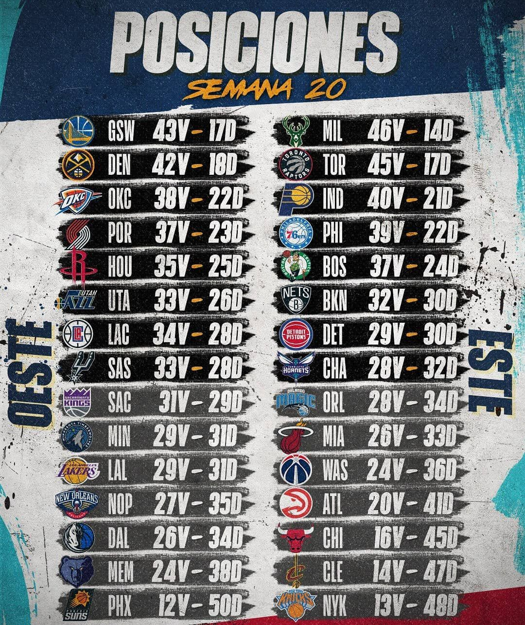 Basquet Nba Posiciones Así Está La Tabla De Posiciones De La Nba En La Semana 20 Warriors Y Nuggets Buscan El Primer Lugar Del O Detroit Pistons Gsw Okc